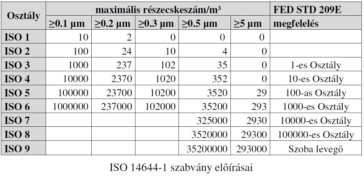 iso14644